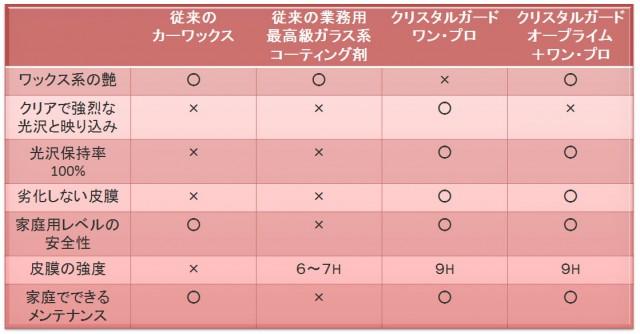 oprime-comparison